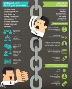Infographic - How to Earn Quality Backlinks