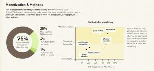 Infographic - How to Monetize from a Food Blog