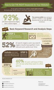 Infographic - Keyword Research Steps