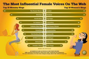 Most Influential Female Voices on The Web