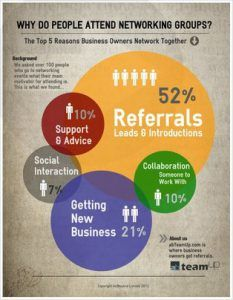 Inforgraphic - Why Do People Attend Networking Groups