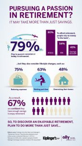 Infographic - Pursuing a Passion in Retirement