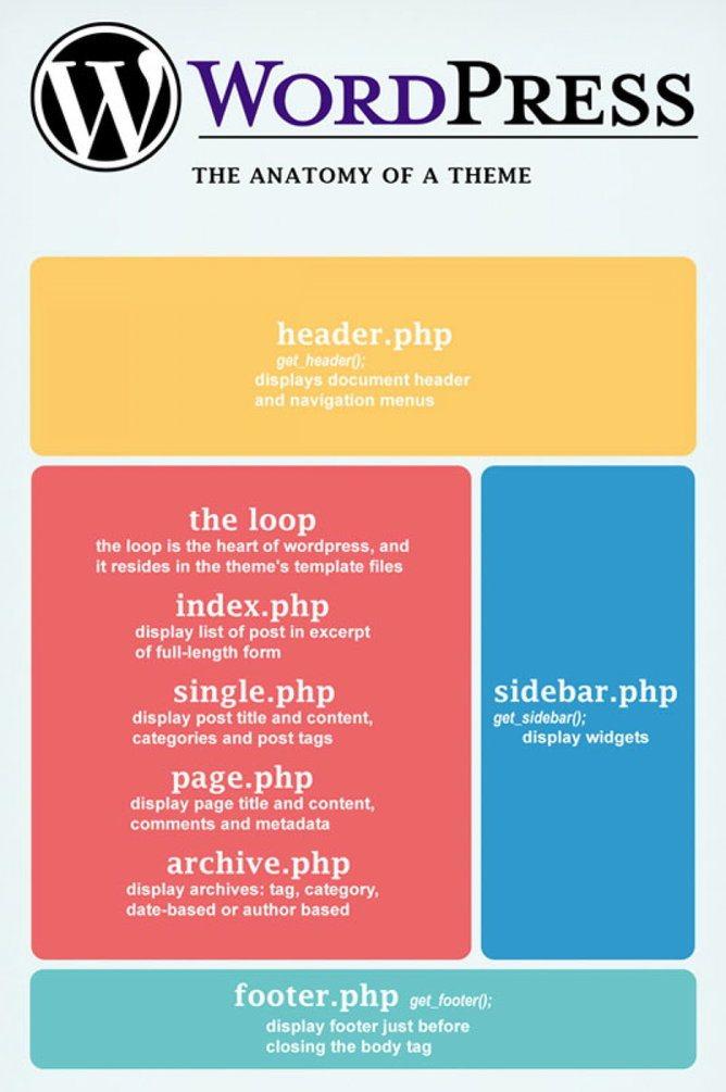 WordPress Theme Anatomy | Time Rich Worry Free