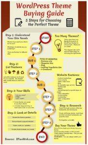 Infographic - WordPress Theme Buying Guide
