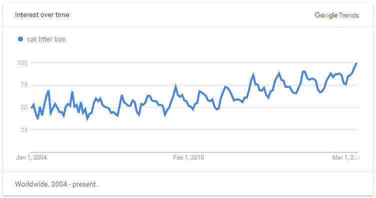 Google Trend for Cat Litter Box