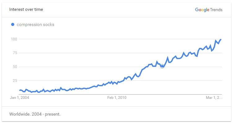 Google Trend for Compression Socks