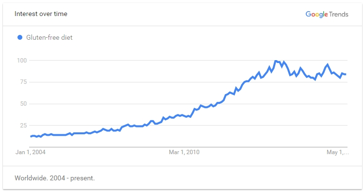 Google Trend for Gluten Free Diet