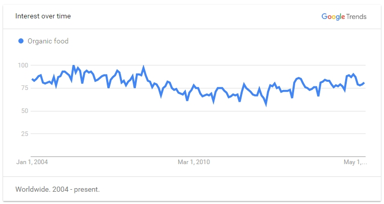 Google Trend for Organic Food