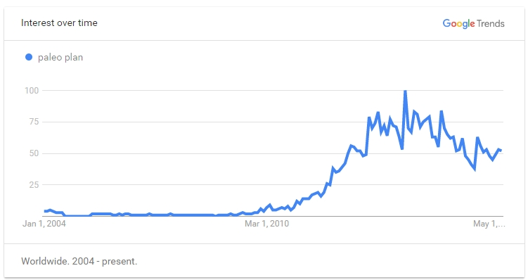 Google Trend for Paleo Plan