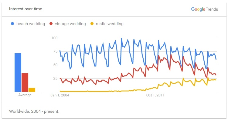 Google Trends for Wedding Themes