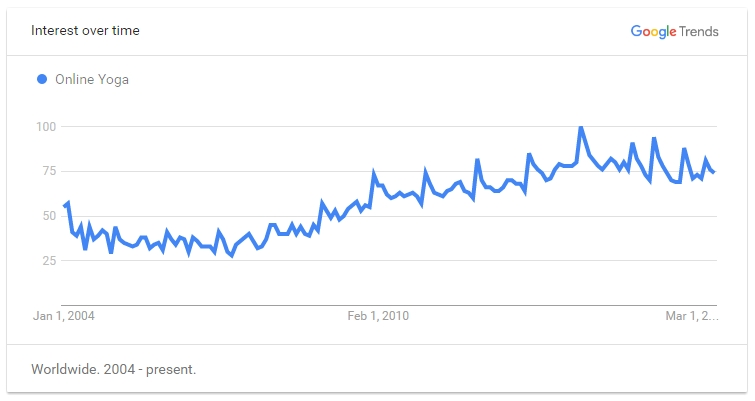 Google Trend for Online Yoga