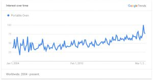 Google Trend for Portable Oven