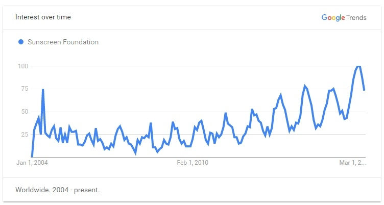 Google Trend for Sunscreen Foundation