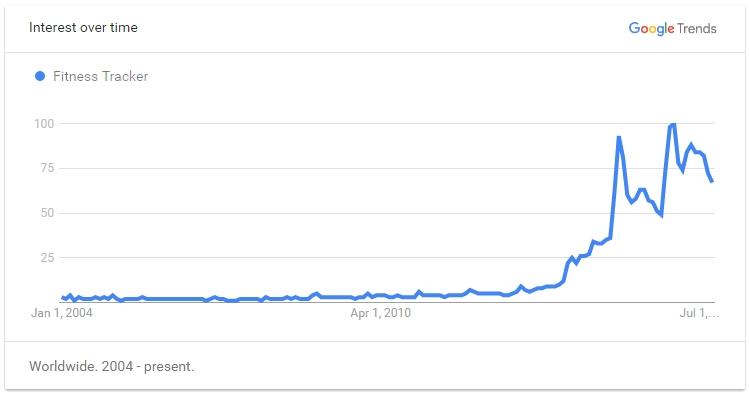 Google Trend Fitness Tracker