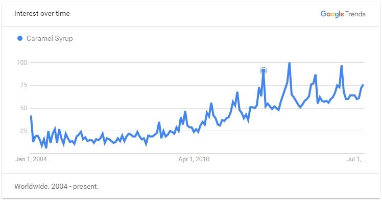 Google Trend Caramel Syrup