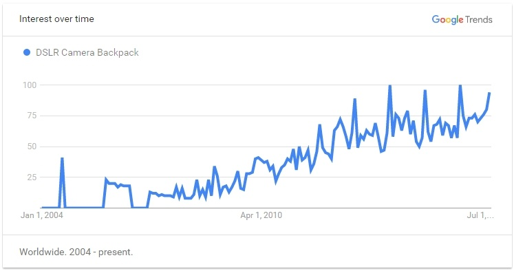 Google Trend - DSLR Backpack
