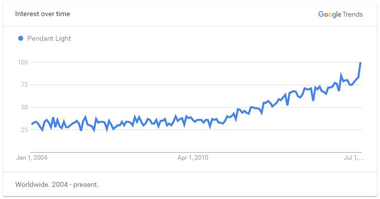 Google Trend Pendant Light