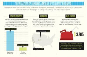 Infographic - Startup Costs for a Food Truck Business