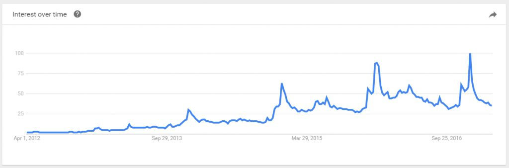 Google Trend for Fitbit