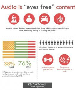 Is AudioInfographic - Audio Is Free Content