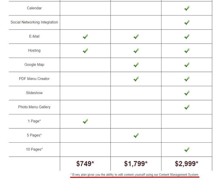Prices for Custom Web Design