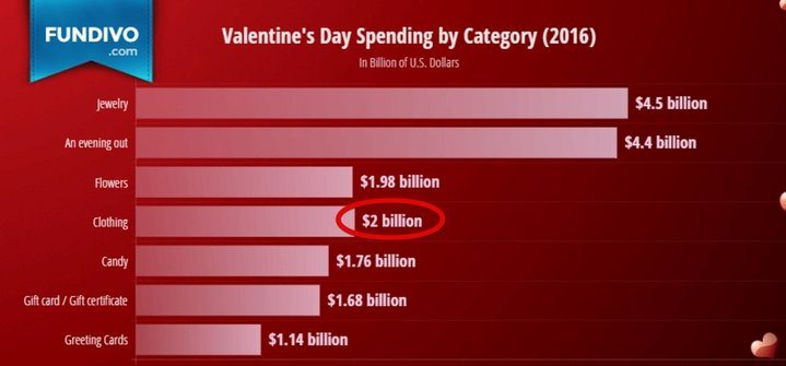 Valentines day spending by category 2016