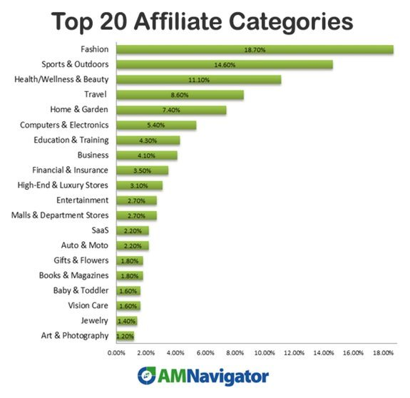 Top 20 Affiliate Categories