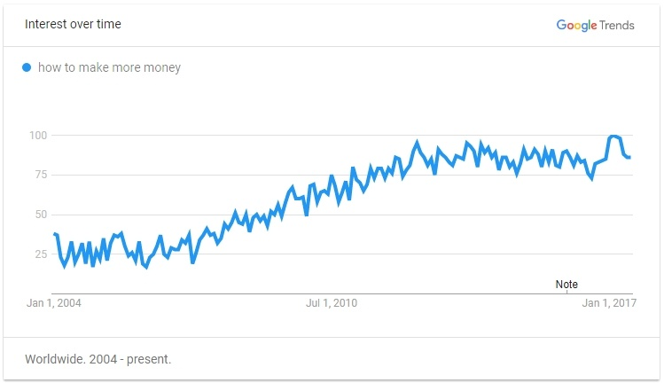 How to Make More Money Google Trend