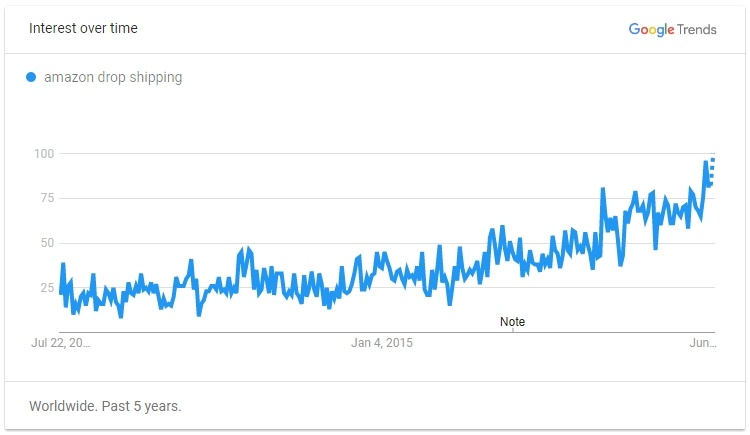 Amazon Drop Shipping Google Trends