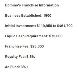 Domino Pizza Franchise Cost
