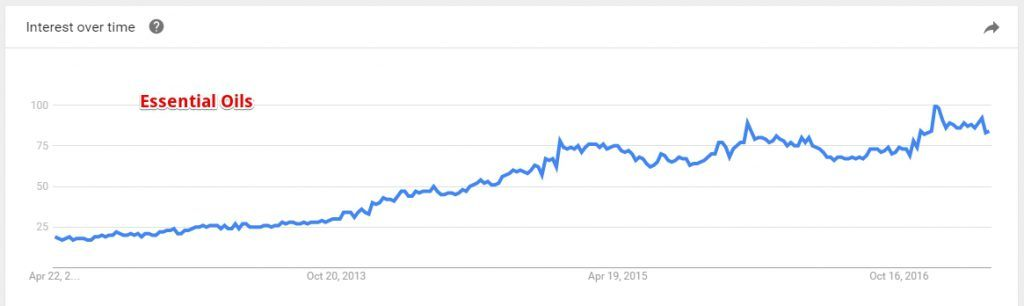 Google Trend Essential Oils
