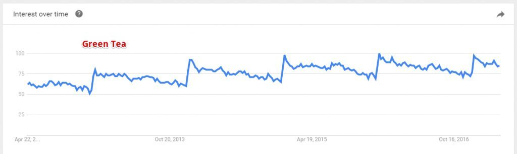 Google Trend Green Tea