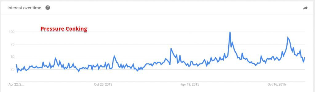 Google Trend Pressure Cooking