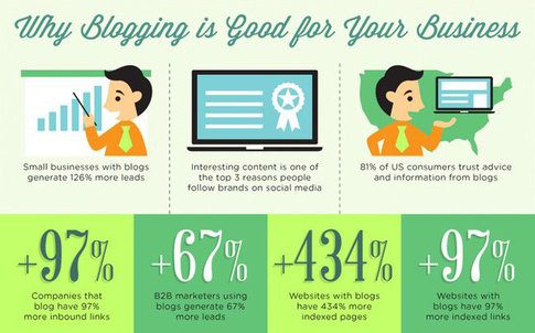 Infographic Business Blogging