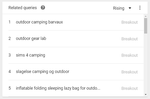 Google Trend Breakout