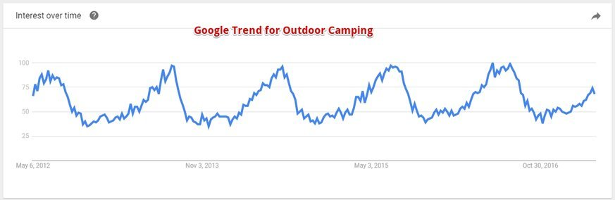 Google Trend Outdoor Camping