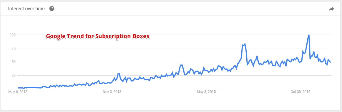 Google Trend Subscription Boxes