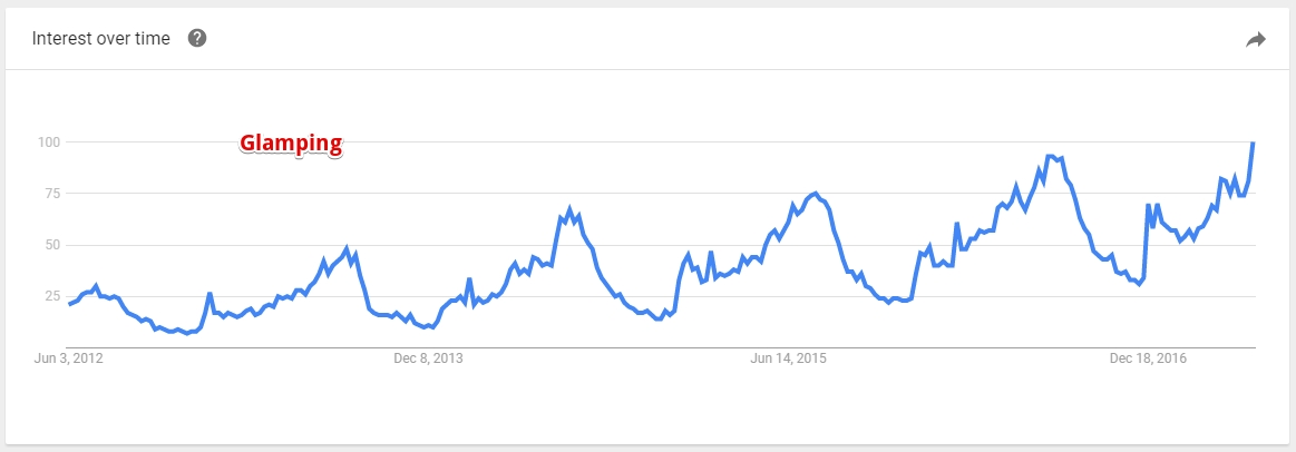 Google Trends for Glamping