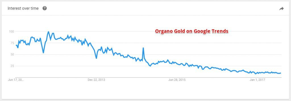 Organo Gold on Google Trends