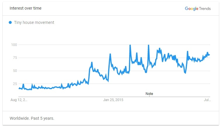 Tiny House Movement Google Trends