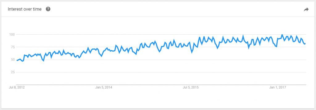 Tupperware Google Trends