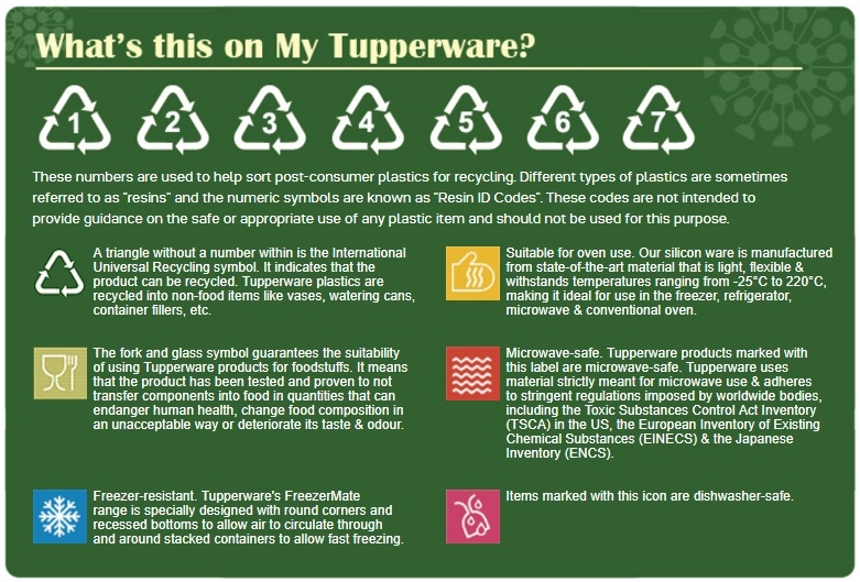 Tupperware Safety Assurance