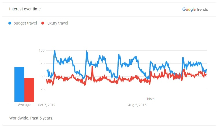 Google Trends Budget Travel Vs Luxury Travel