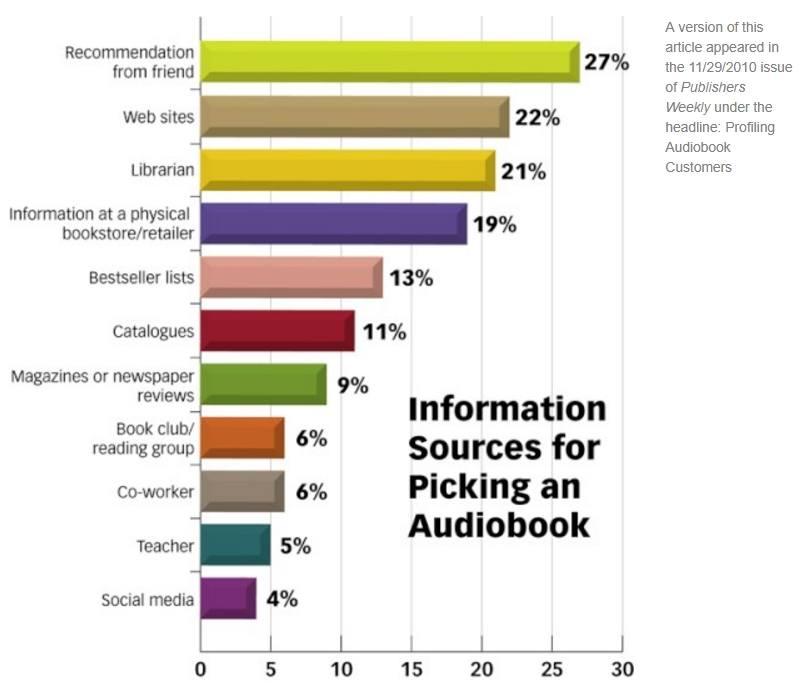 Profiling Audiobook Customers