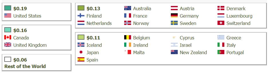 AdHitz CPC Rates according to countries