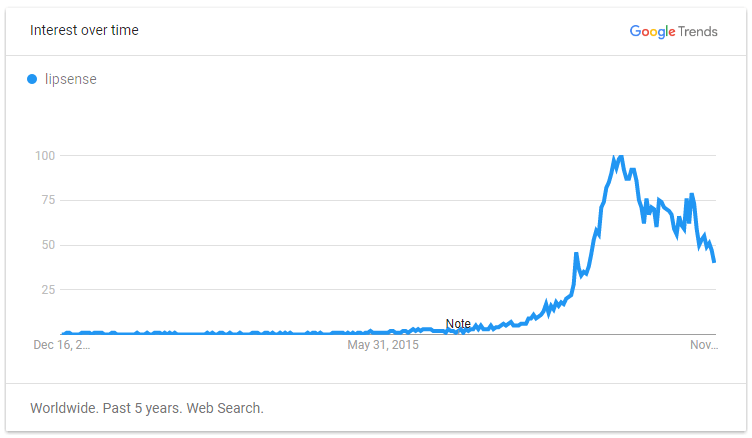 LipSense on Google Trends
