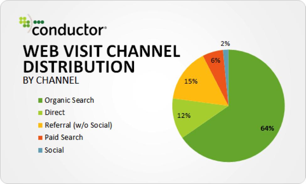 Web Visit Channel Distribution