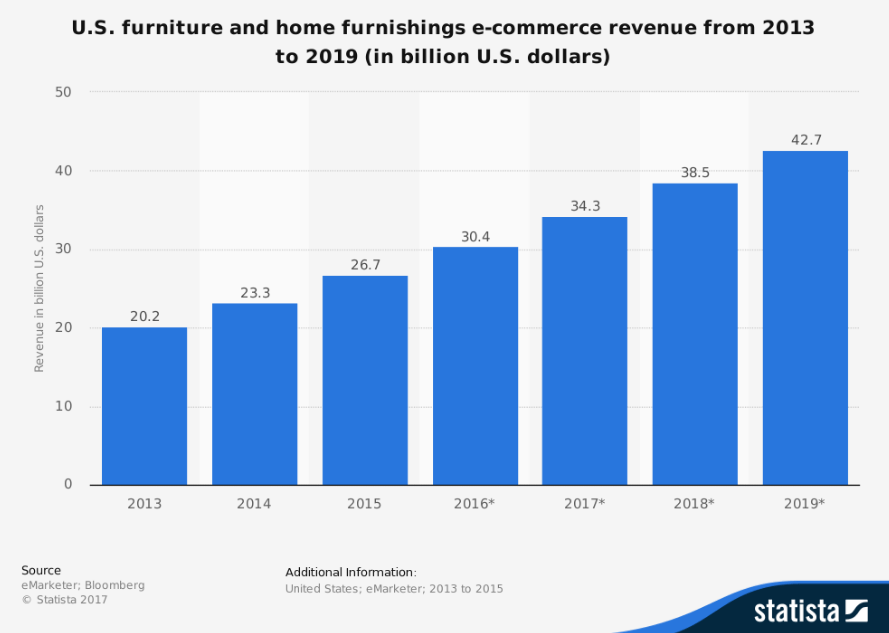 Ecommerce Revenue for US Furniture and Home Furnishings 2013 to 2019