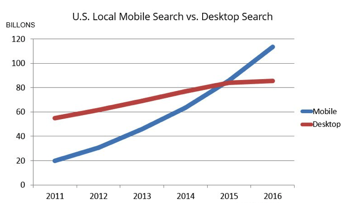 US Local Mobile Search Vs Desktop Search