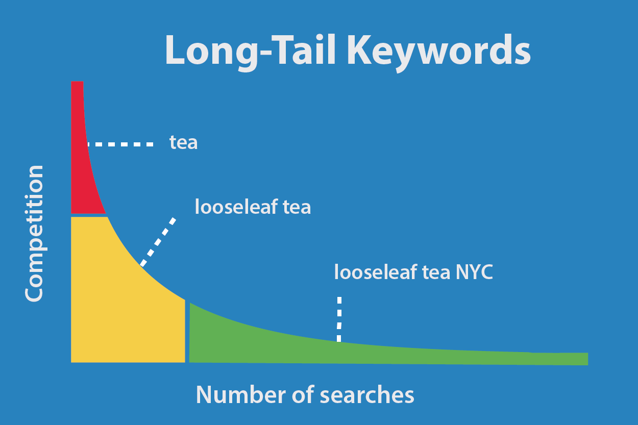 Long Tail Keywords Vs Competition Level